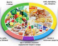Правильное питание и диета при панкреатите