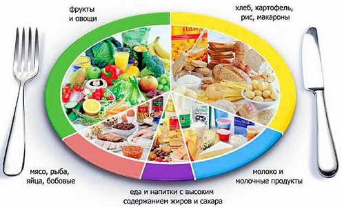 Диета при панкреатите поджелудочной железы: примерное меню, что нельзя кушать?