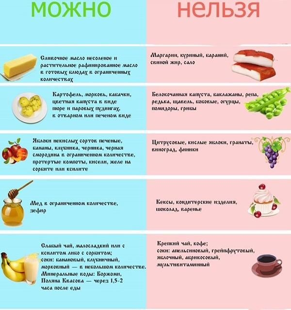 Безуглеводная диета на неделю: меню для похудения и отзывы ...