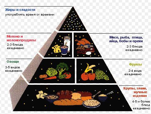 Диета при хроническом холецистите: меню, правильное питание