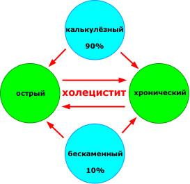 Виды заболевания желчного пузыря