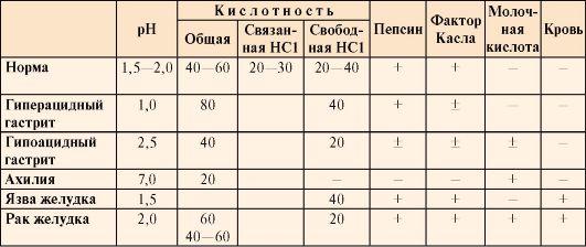 Показатели кислотности