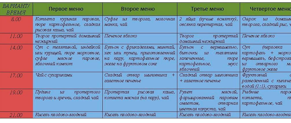 Примеры меню по Певзнеру