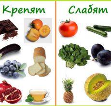 Принципы диеты при болях в кишечнике