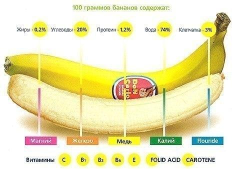Витамины и микроэлементы в бананах
