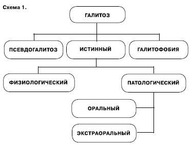 Классификация галитоза