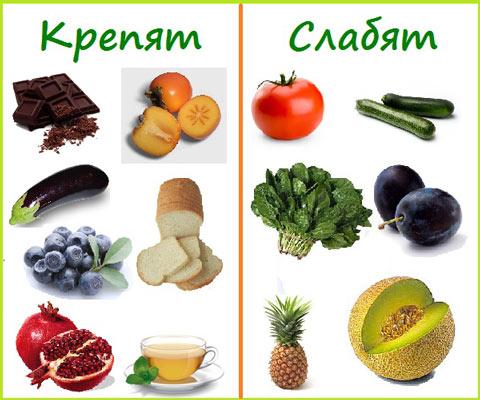 Реакция организма на некоторые продукты питания