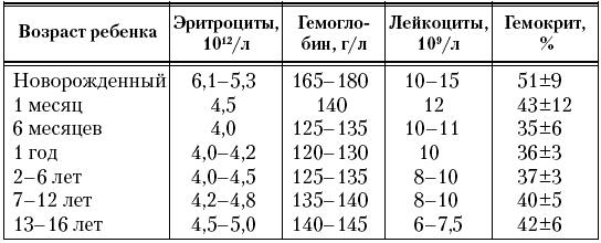 Таблица показателей в норме