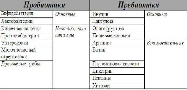 Таблица пребиотиков и пробиотиков