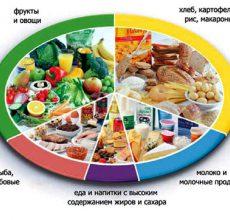 Какими способами можно наладить пищеварение и работу кишечника?