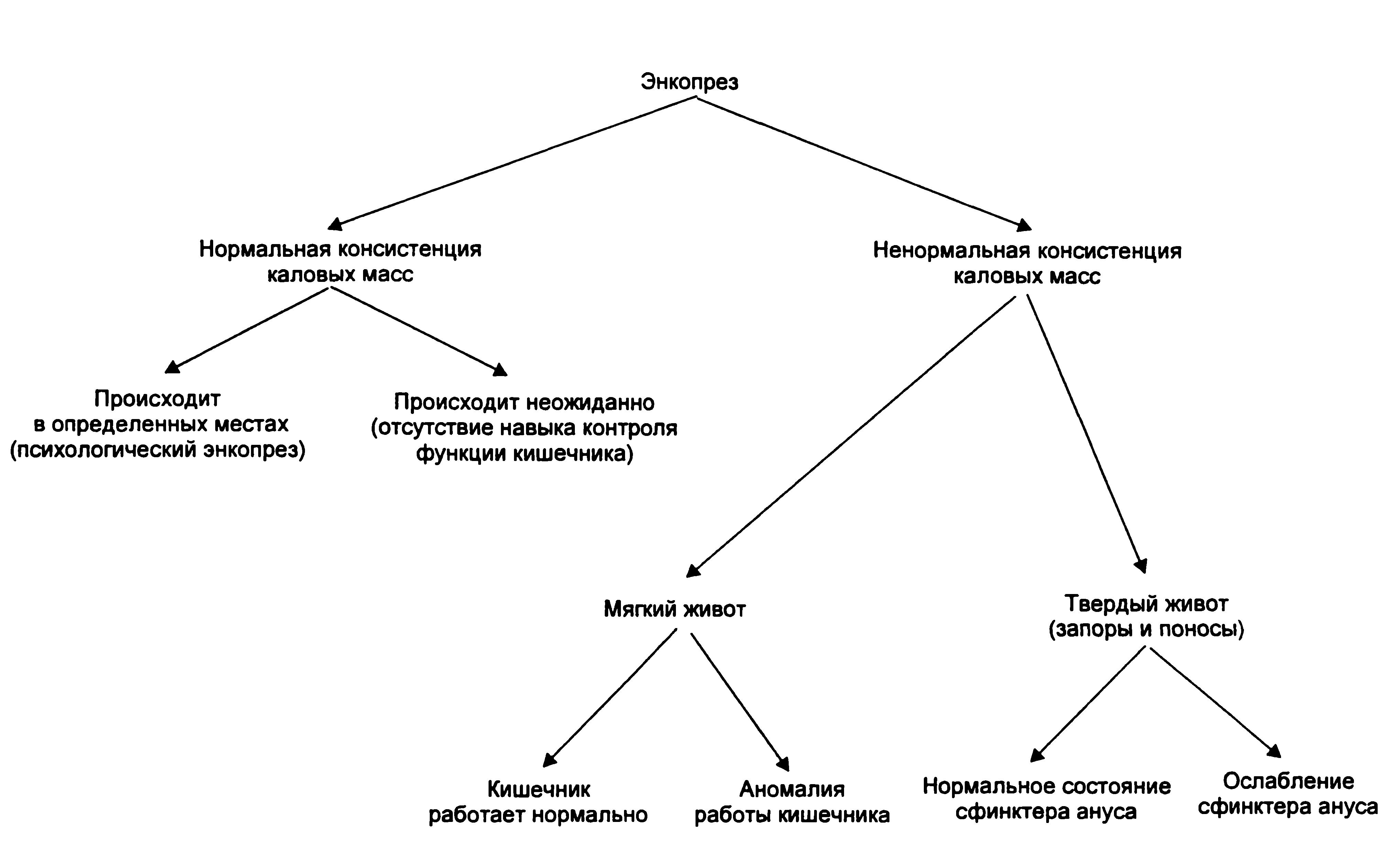 Диагностика энкопреза