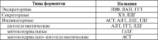 Типы и названия ферментов
