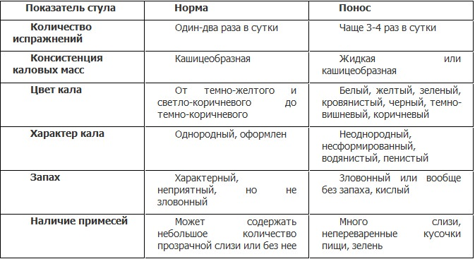 Таблица определения поноса